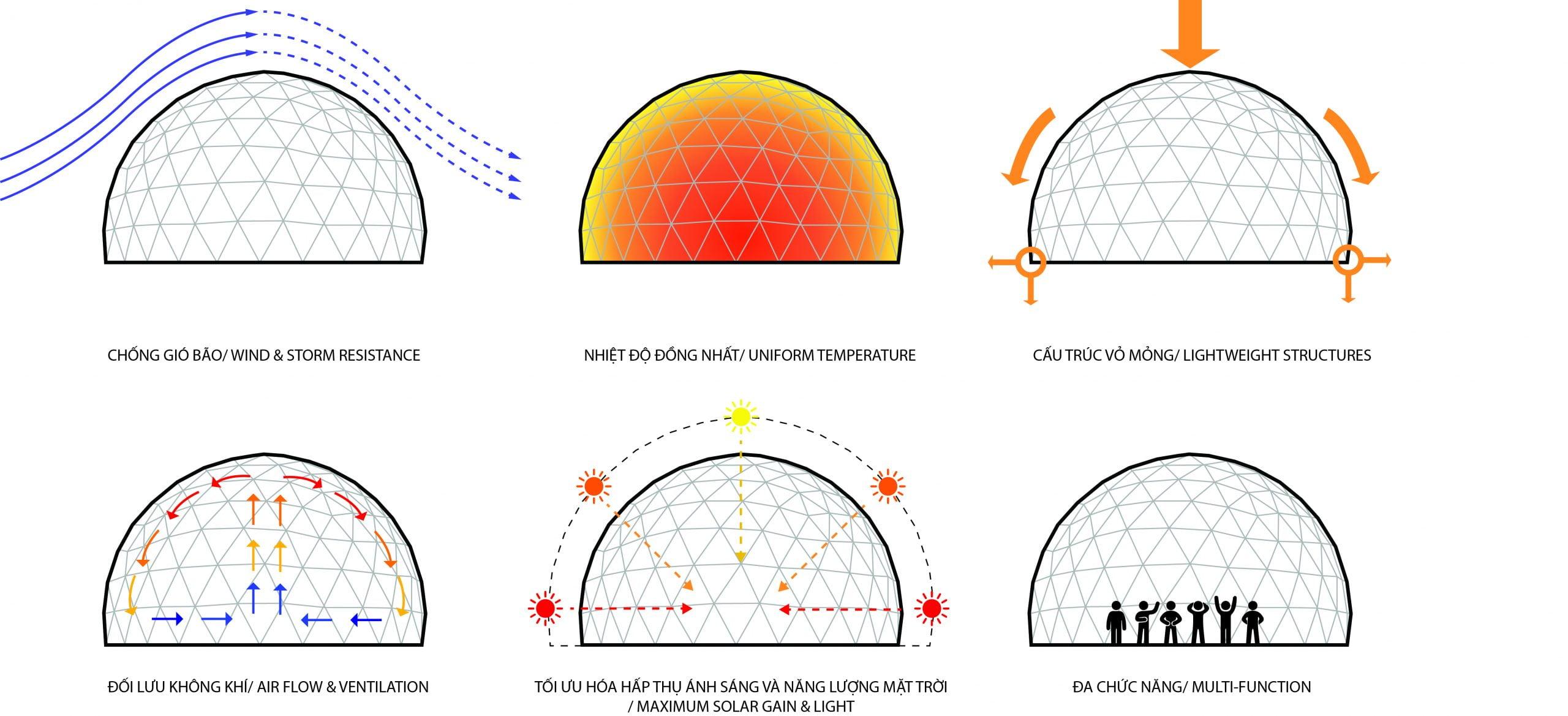Mối quan hệ giữa nhà bạt dạng cầu và các yếu tố tự nhiên.