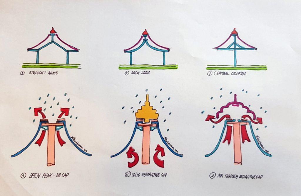 Mái Che Bạt Căng Chòi Nghỉ Hồ Bơi 1 Flexiiform