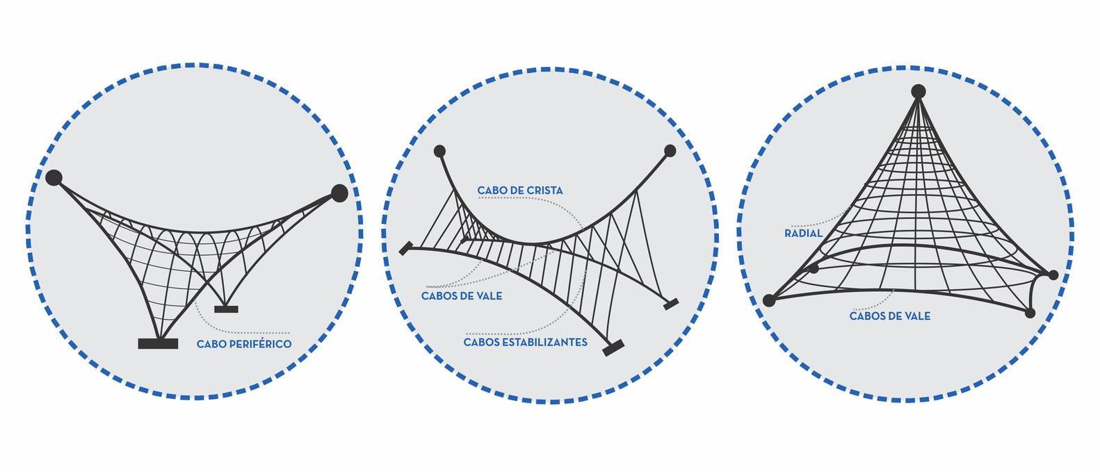 Kết cấu của tensile roof vietnam